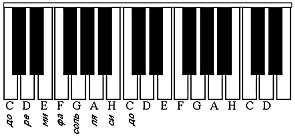 Расположение нот на клавиатуре