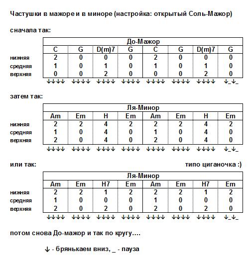 CHastushki_v_mazhore_i_minore.png