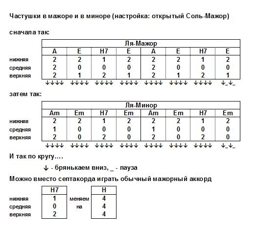 CHastushki_v_mazhore_i_minore__A__Am_.png