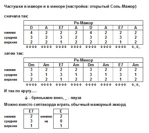 CHastushki_v_mazhore_i_minore__D__Dm_.png